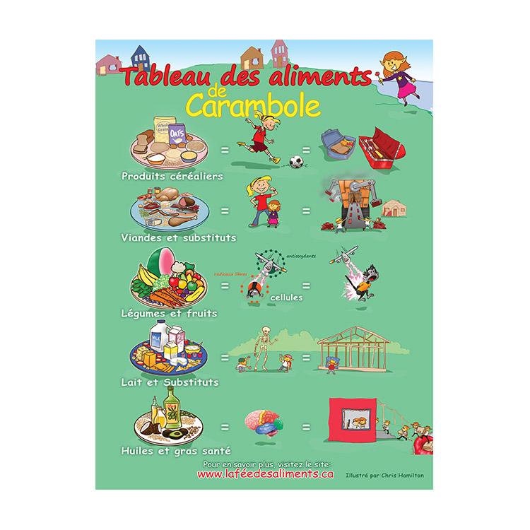 Charte Alimentaire de Carambole pour la classe