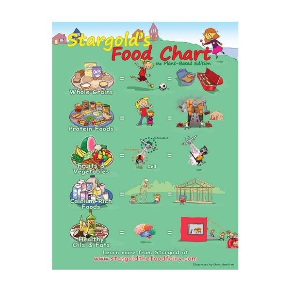 Stargolds-Food-Chart-Poster-Plant-Based