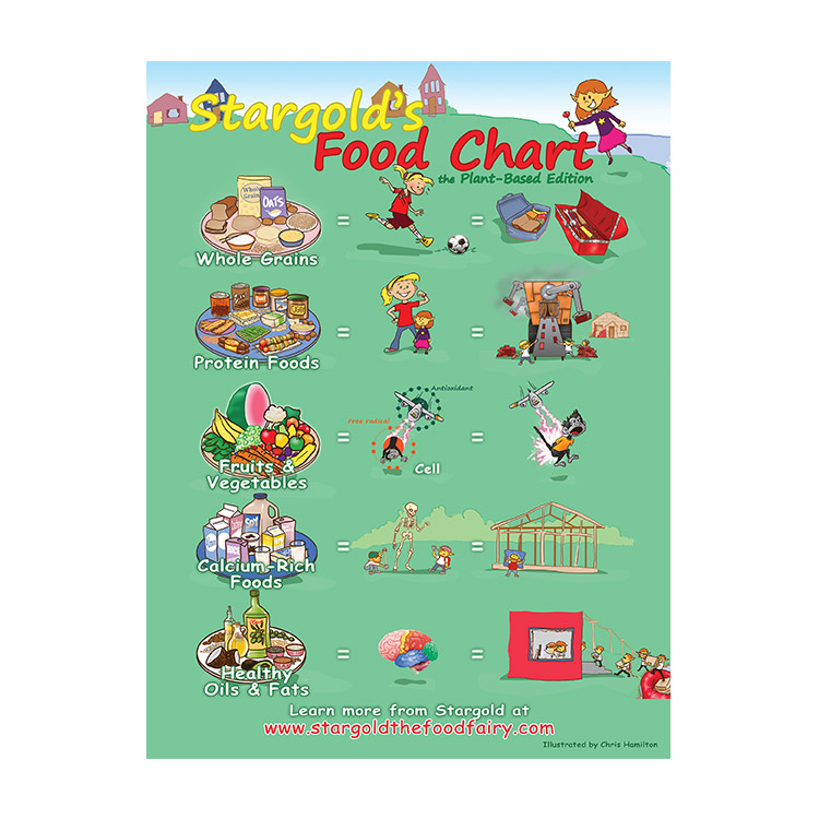 Stargolds-Food-Chart-Poster-Plant-Based
